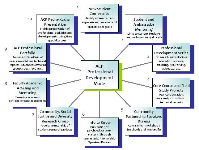 ACP Professional Development Model
